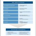 www.teamscio.de Reaktionen auf Trends